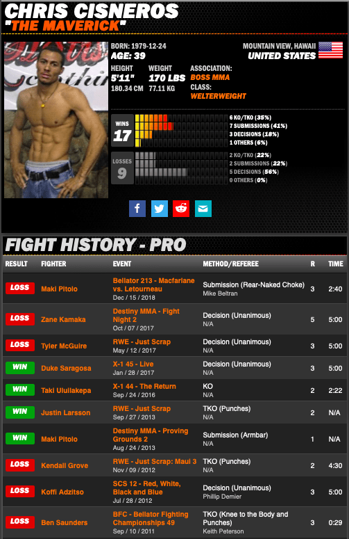 Chris Cisneros Fight History
